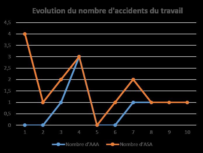 Evolution du nombre d'accidents du travail depuis 10 ans